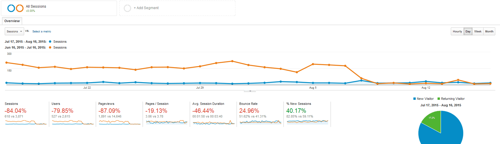 Google analytics of sessions going down due to a website re-design