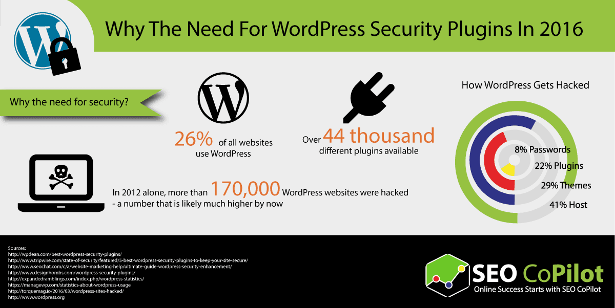 Infographic reasons to have wordpress security