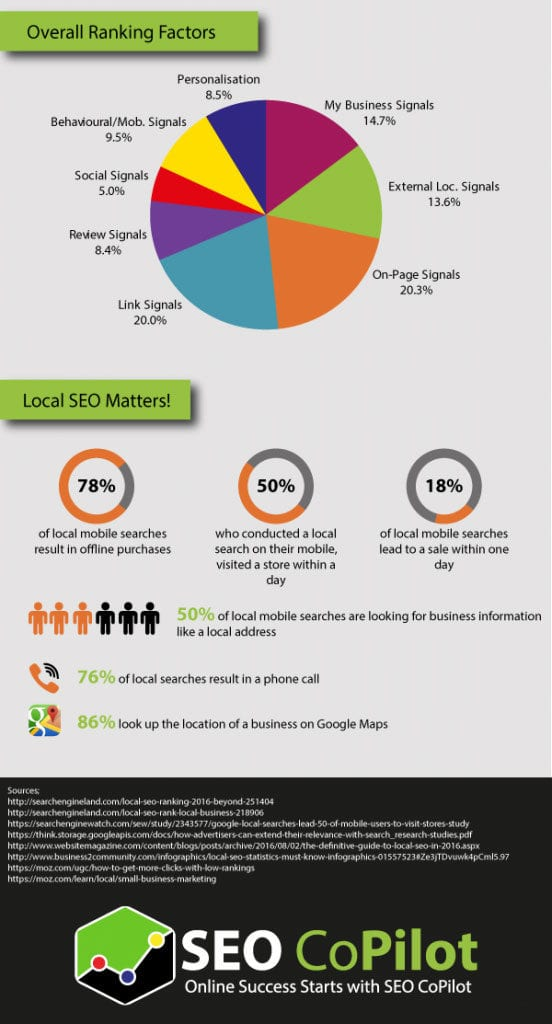 Local SEO infographic second part